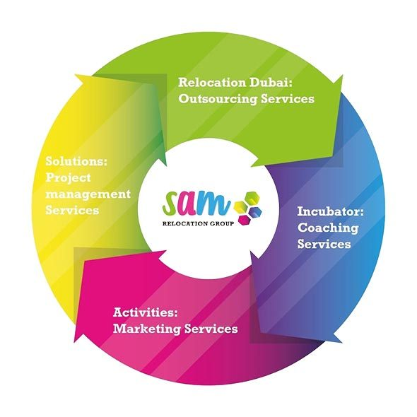 Sam Relocation Group Services